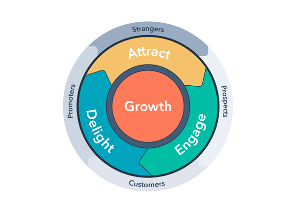 HubSpot Growth Flywheel