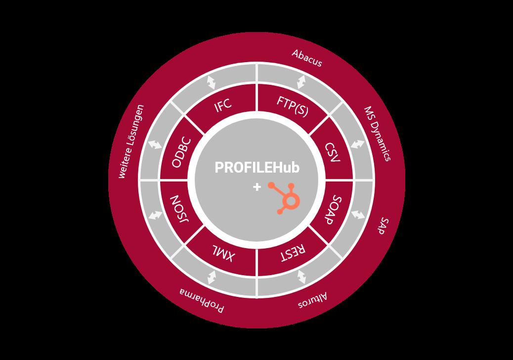 ProfileHubWheel – 2
